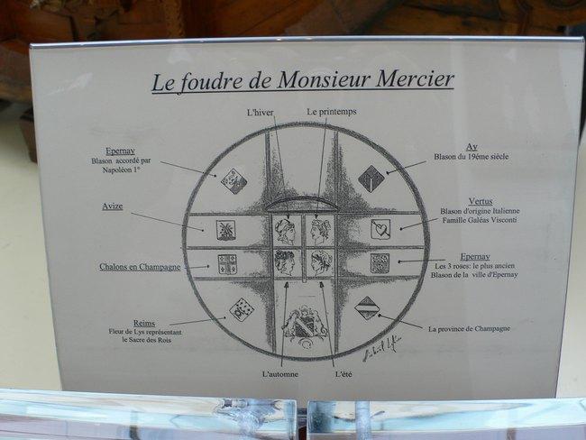 Expo Paris 1889 - Vestige Foudre Mercier, descriptif